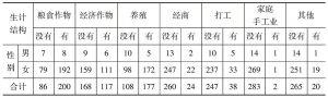 表4-1 连片特困地区农村家庭生计结构