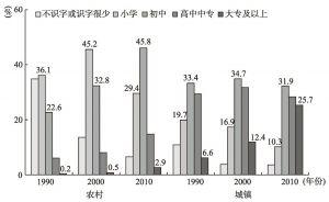 图4-2 1990~2010年城乡女性受教育程度变化