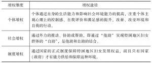表4-2 连片特困地区妇女增权框架