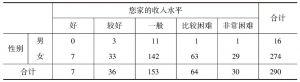表4-3 性别*家庭收入水平交叉制表