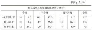 表4-6 性别观念*年龄交叉制表