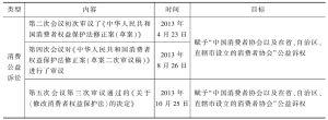 表3 2013年全国人大常委会完善公益诉讼立法工作表