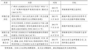 表4 2013年各地完善实施公益诉讼的支持体系