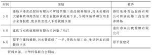 表6 2013年中华环保联合会起诉未被受理案件