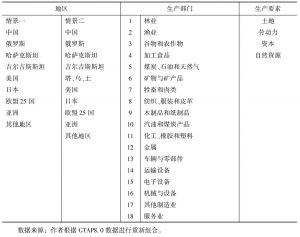 表7 模型整合