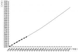 图2 乌兹别克斯坦至2020年人口发展趋势预测(2004年)