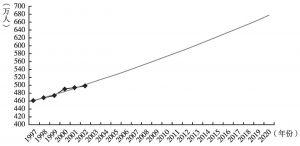 图4 吉尔吉斯斯坦至2020年人口发展趋势预测(2004年)