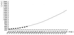 图5 土库曼斯坦至2020年人口发展趋势预测(2004年)