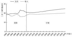 图3 2000~2038年美国联邦财政支出和收入趋势图