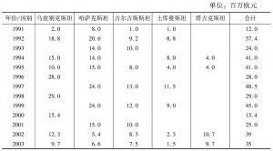 表1 1991~2006年塔西斯计划对中亚的援助
