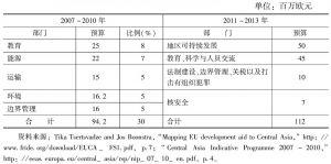 表3 2007~2013年欧盟对中亚发展援助一览表