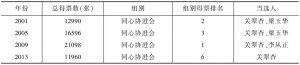 表5 以工联为主要构成的竞选组别得票及排名情况
