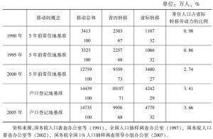 表6-1 人口普查的人口移动数据