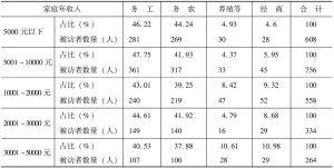 表5-24 收入来源结构