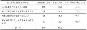 表8-9 员工参与企业发展的程度