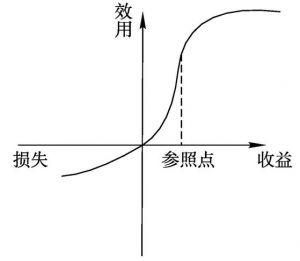 图5-5 改变参照点的损失规避