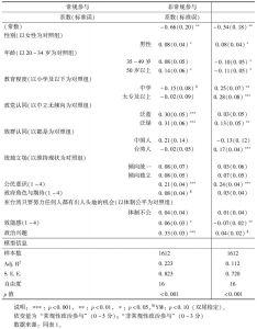 表5 影响台湾民众政治参与因素之复回归分析