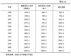 表3-2 中国城乡收入水平差距逐渐拉大