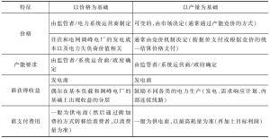 表3 容量机制的主要特征