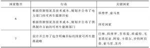 表11 与目标及战略有关的行动一览