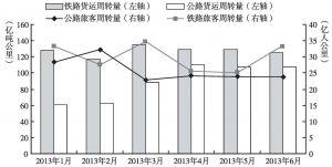 图2 2013年1~6月甘肃省逐月客货运输周转量