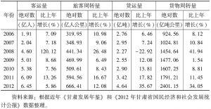 表2 2006~2012年甘肃省运输量统计