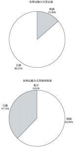图3 2012年各种运输方式货运量和货物周转量结构