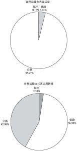 图4 2012年各种运输方式客运量和客运周转量结构