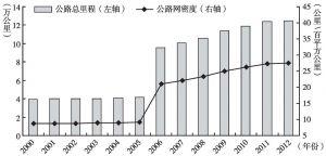 图5 2000~2012年全省公路总里程及公路密度