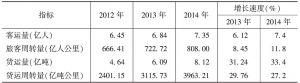 表3 甘肃省综合运输总量预测结果