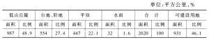 表1 深圳市地貌类型