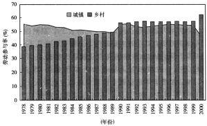 图4-5 城乡劳动参与率变化