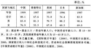 表7-3 各国地区分性别就业率比较