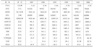 表1 铁路发展预测值