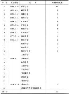 中国战时儿童保育会、各地分会、所辖保育院一览表