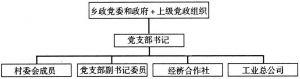 图2-1 农村社区管理架构图