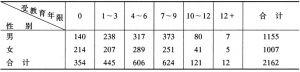 表7-3 分性别受教育年限分布