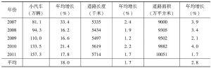 表2 近年广州小汽车数量及道路指标发展对比