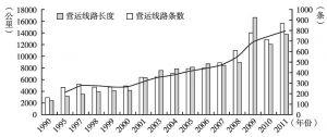 图2 1990~2011年广州城市公共交通营运线路条数及长度变化