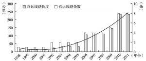 图3 1998~2011年广州城市轨道交通营运线路条数及长度变化