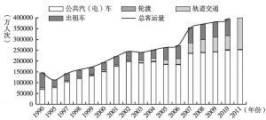 图4 广州市公交客运量增长变化(1990~2011年)