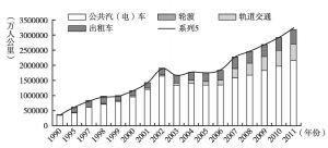 图6 1990~2011年广州市各公交方式客运周转量