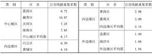 表3 2011年广州市各区城市公共交通线路网重复系数