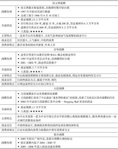 表11 六大主要商圈对比分析表
