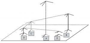 图4-3 城市产业链体系的空间分布