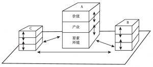 图4-5 城市价值链体系决定机制