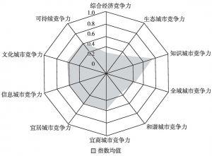 图15-3 天津市城市竞争力