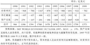 表1-1 发展中国家外部融资总额