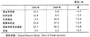表1 美国家庭持有的金融资产——年末总金融资产的份额