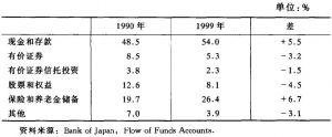 表3 日本家庭持有的金融资产——年末总金融资产的份额